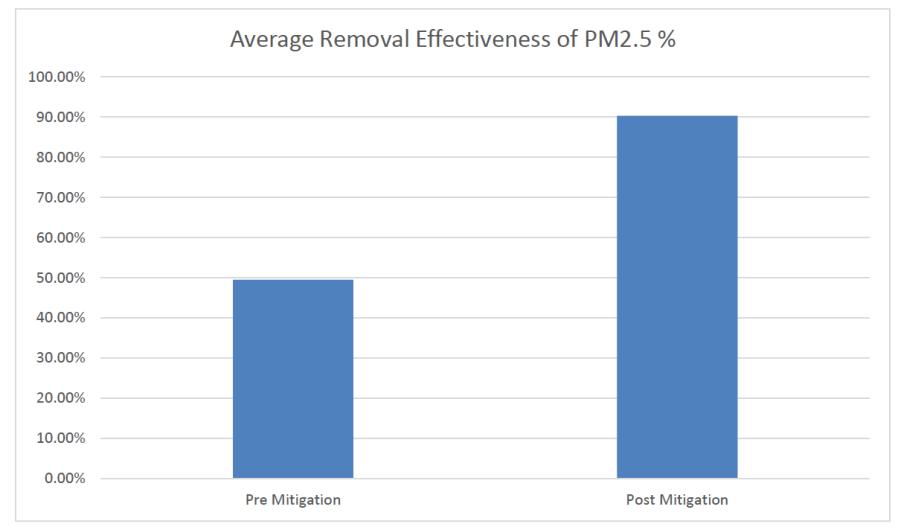 Averafge removal pm2.5