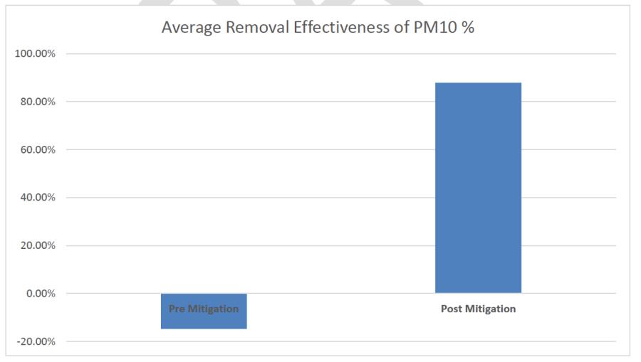 Average Removal PM10