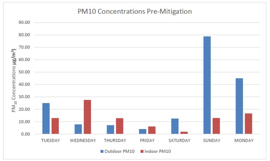PM10 Premitigation